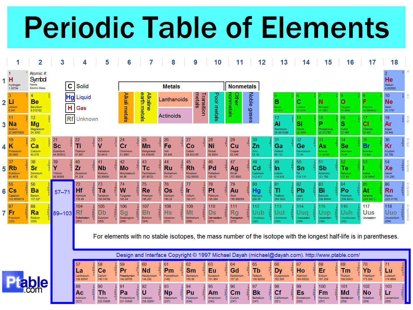 periodic table - Periodic Table Assignment